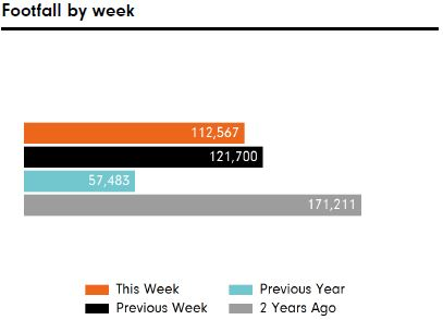 Footfall by week commencing 03 May-21