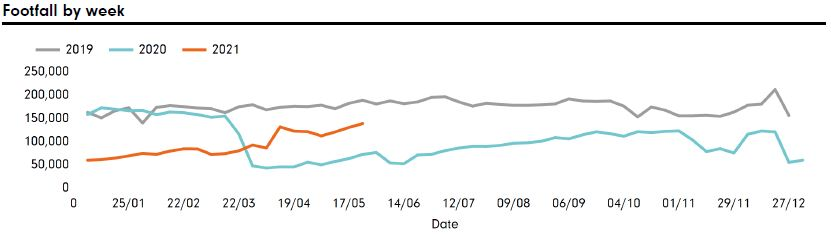 Footfall by week YOY commencing 24.05.21